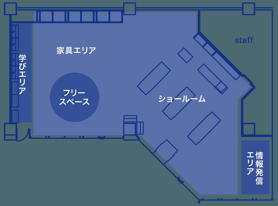 01の間取り図。什器のあるショールームと、壁際に棚のある家具エリア、フリースペースがある。西の壁側には学びエリア、南東の一角は情報発信エリアになっている。